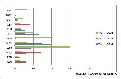 warm-season-by-month-2014-16