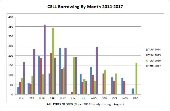 CSLL borrowing by month 2014-2017
